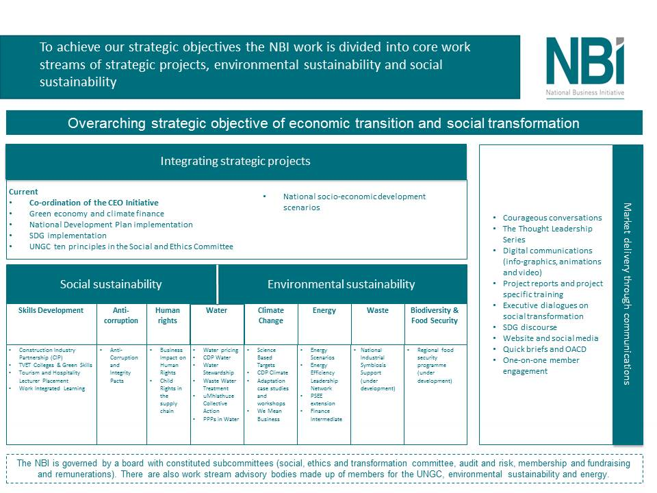 To achieve our strategic objectives the NBI work 1